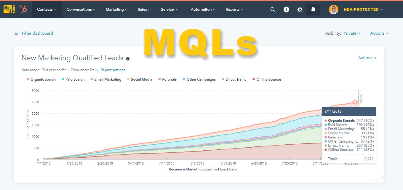 mfjlabs-hubspot-report-new-mqls-00-all-sources