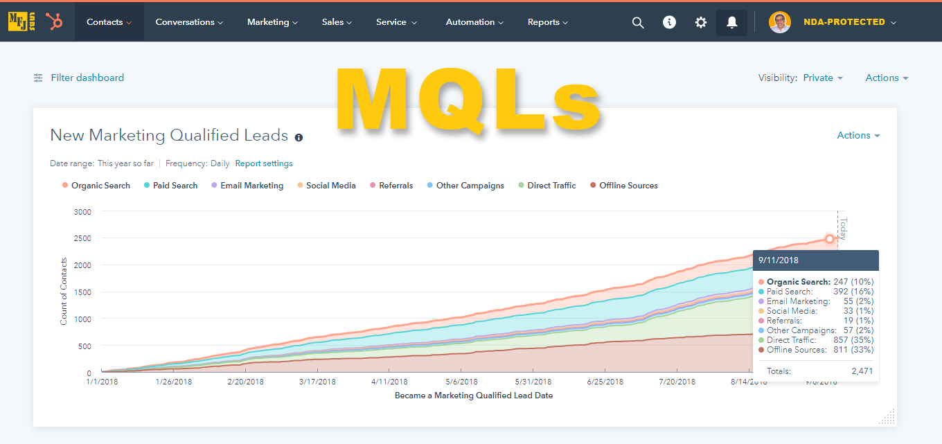 mfjlabs-hubspot-report-new-mqls-00-all-sources